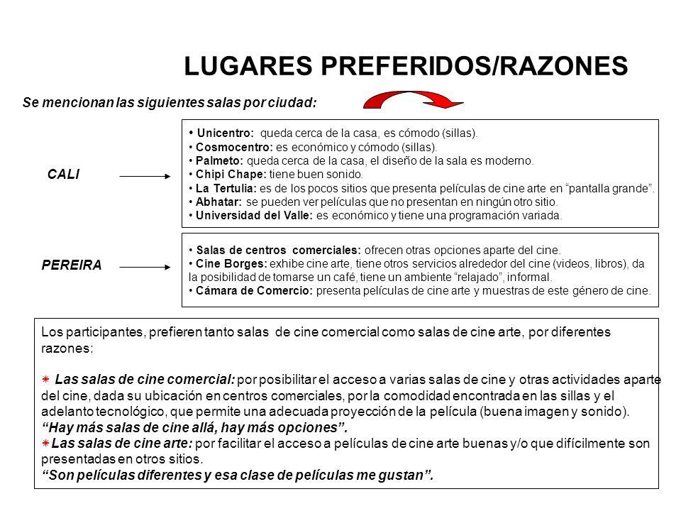 LUGARES PREFERIDOS/RAZONES CALI Unicentro: queda cerca de la casa, es cómodo (sillas). Cosmocentro: es económico y cómodo (sillas). Palmeto: queda cer