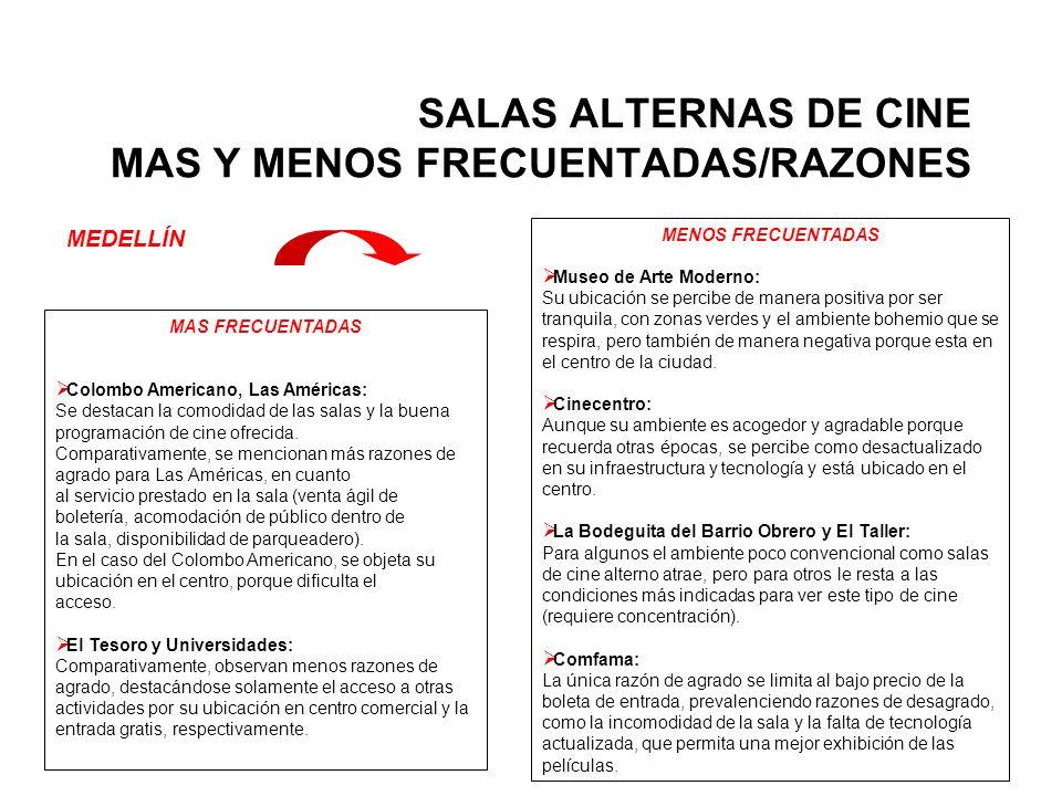 SALAS ALTERNAS DE CINE MAS Y MENOS FRECUENTADAS/RAZONES MEDELLÍN MENOS FRECUENTADAS Museo de Arte Moderno: Su ubicación se percibe de manera positiva