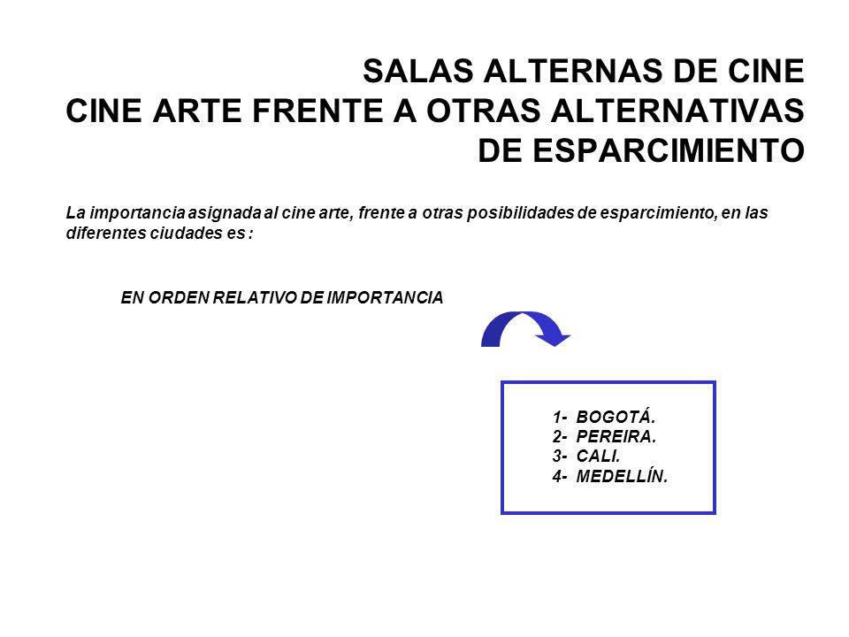 La importancia asignada al cine arte, frente a otras posibilidades de esparcimiento, en las diferentes ciudades es : EN ORDEN RELATIVO DE IMPORTANCIA 1- BOGOTÁ.