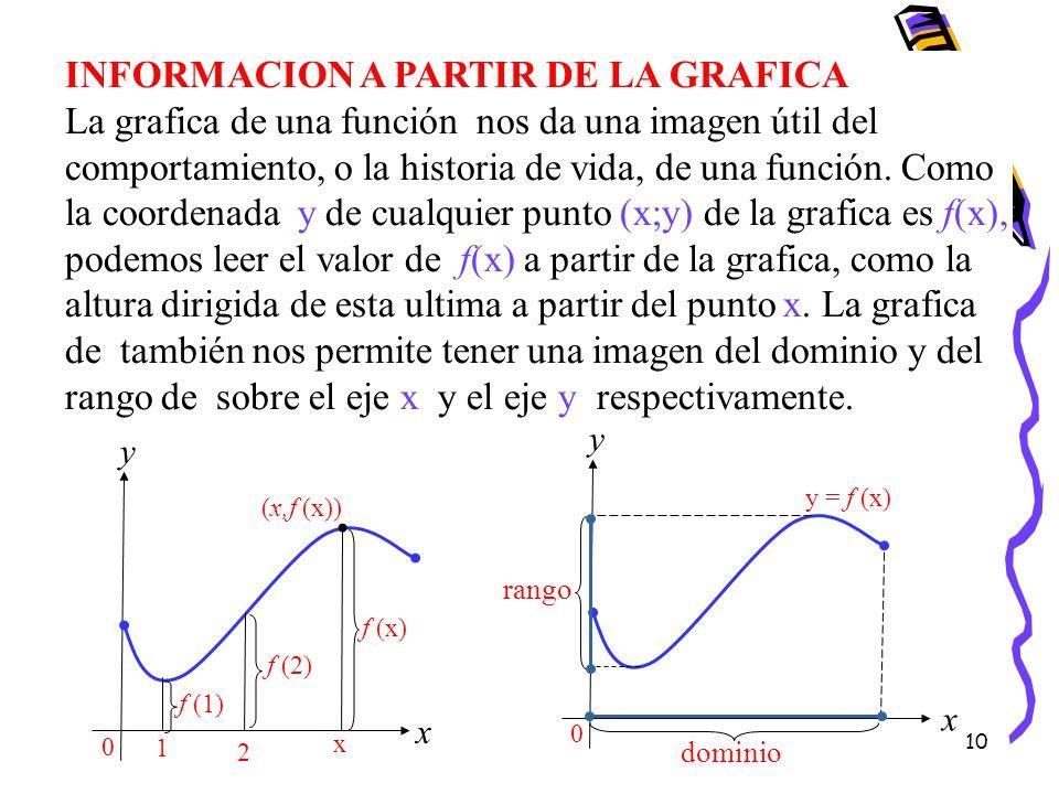 10 INFORMACION A PARTIR DE LA GRAFICA La grafica de una función nos da una imagen útil del comportamiento, o la historia de vida, de una función. Como