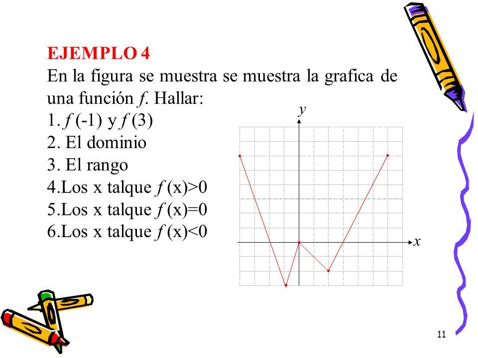 11 EJEMPLO 4 En la figura se muestra se muestra la grafica de una función f. Hallar: 1. f (-1) y f (3) 2. El dominio 3. El rango 4.Los x talque f (x)>