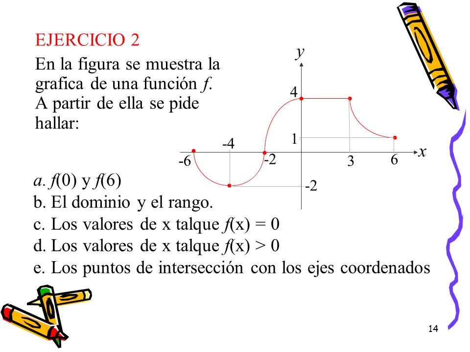 14 EJERCICIO 2 En la figura se muestra la grafica de una función f. A partir de ella se pide hallar: a.f(0) y f(6) b.El dominio y el rango. c.Los valo