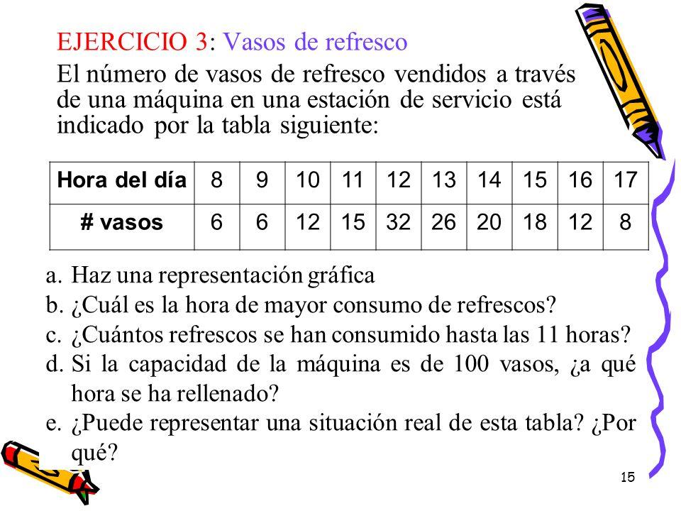 15 EJERCICIO 3: Vasos de refresco El número de vasos de refresco vendidos a través de una máquina en una estación de servicio está indicado por la tab