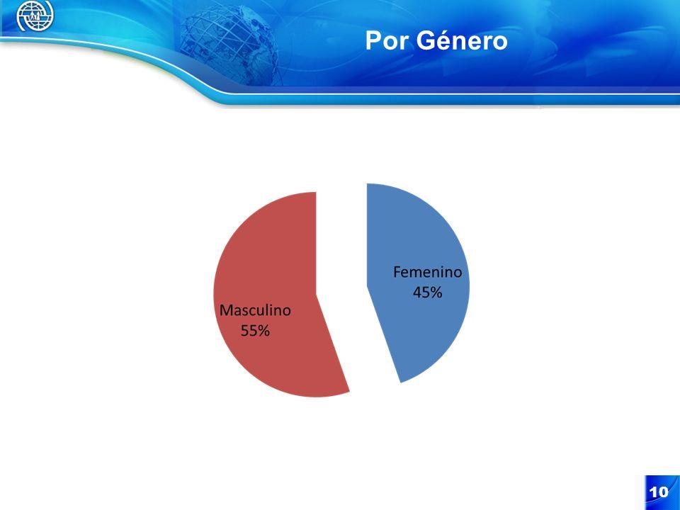 Por Género 10
