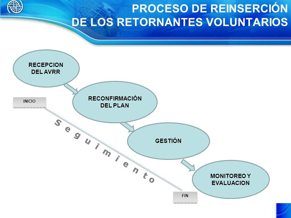 PROCESO DE REINSERCIÓN DE LOS RETORNANTES VOLUNTARIOS RECEPCION DEL AVRR GESTIÓN MONITOREO Y EVALUACION FIN INICIO RECONFIRMACIÓN DEL PLAN