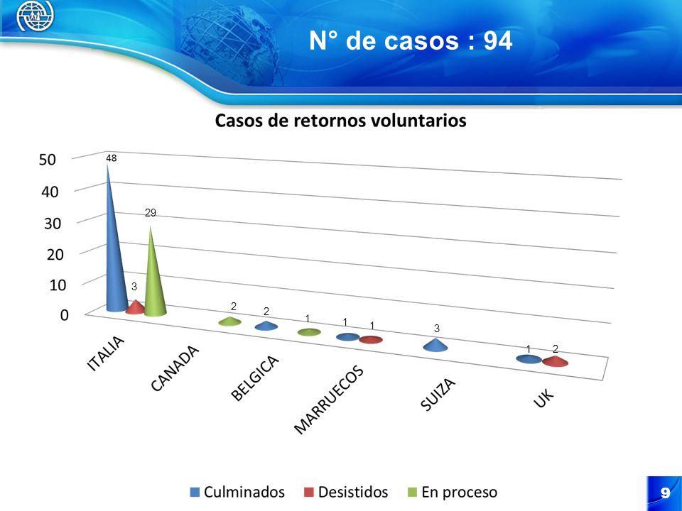 N° de casos : 94 9 3 29 2 2 1 1 1 3 12