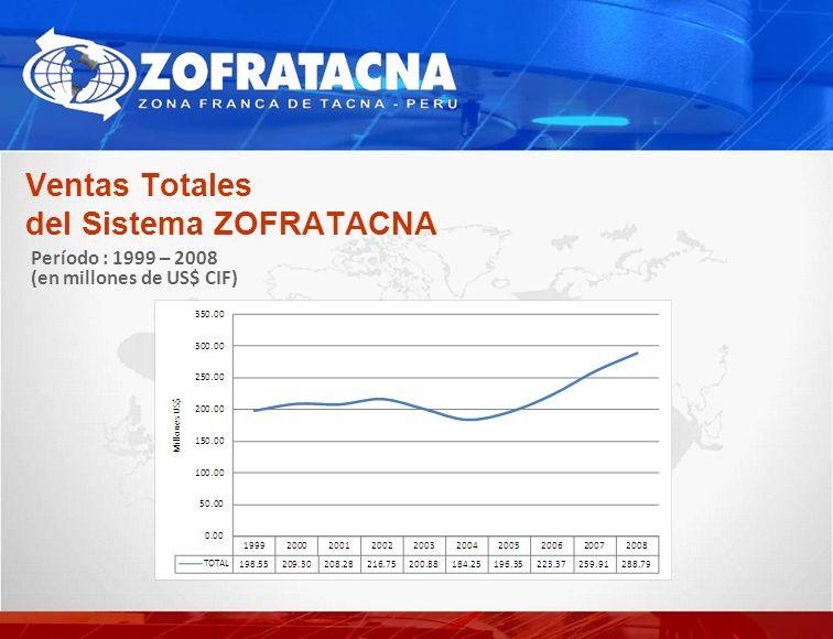 Ventas Totales del Sistema ZOFRATACNA Período : 1999 – 2008 (en millones de US$ CIF)