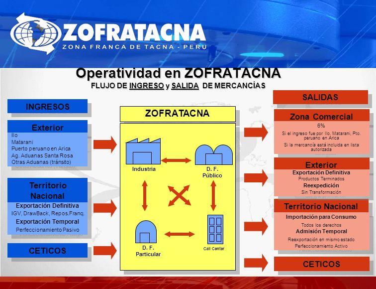 Exterior Operatividad en ZOFRATACNA FLUJO DE INGRESO y SALIDA DE MERCANCÍAS SALIDAS ZOFRATACNA Ilo Matarani Puerto peruano en Arica Ag. Aduanas Santa