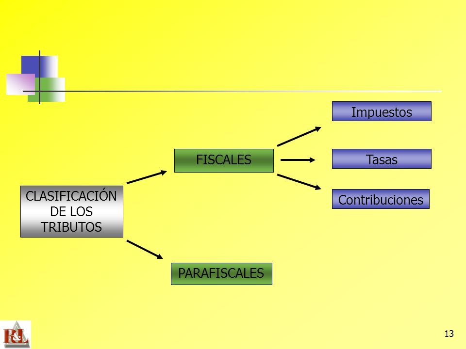 13 CLASIFICACIÓN DE LOS TRIBUTOS PARAFISCALES FISCALES Impuestos Tasas Contribuciones