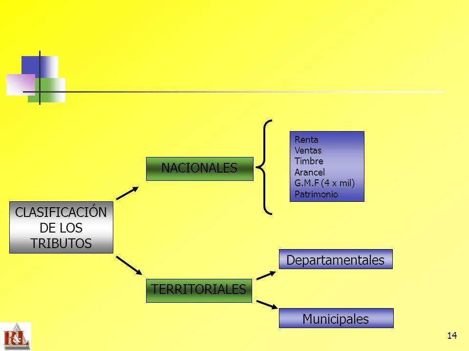 14 TERRITORIALES NACIONALES Municipales Departamentales Renta Ventas Timbre Arancel G.M.F (4 x mil) Patrimonio CLASIFICACIÓN DE LOS TRIBUTOS