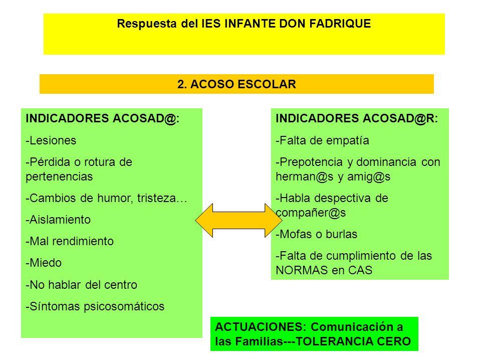 Respuesta del IES INFANTE DON FADRIQUE 2. ACOSO ESCOLAR INDICADORES ACOSAD@: -Lesiones -Pérdida o rotura de pertenencias -Cambios de humor, tristeza…