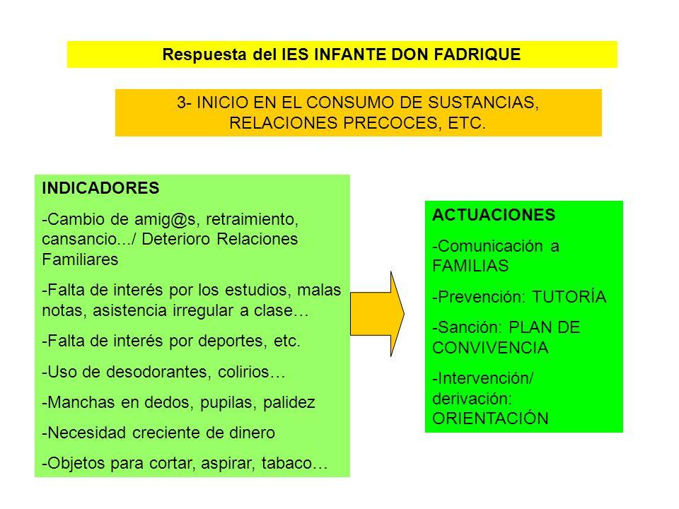 Respuesta del IES INFANTE DON FADRIQUE 3- INICIO EN EL CONSUMO DE SUSTANCIAS, RELACIONES PRECOCES, ETC. INDICADORES -Cambio de amig@s, retraimiento, c
