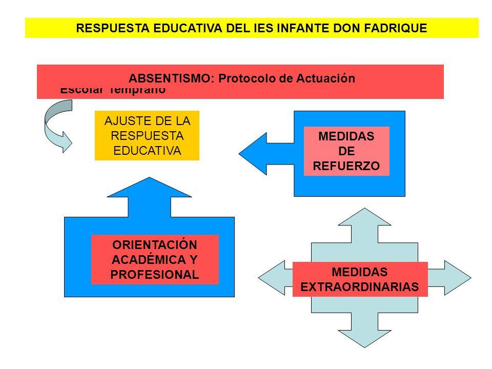 RESPUESTA EDUCATIVA DEL IES INFANTE DON FADRIQUE PROYECTO SINGULAR: Programa de Prevención del Abandono Escolar Temprano AJUSTE DE LA RESPUESTA EDUCAT