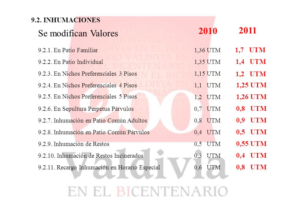 9.2. INHUMACIONES Se modifican Valores 2010 2011 9.2.1. En Patio Familiar 9.2.2. En Patio Individual 1,36 UTM 1,7 UTM 1,35 UTM 1,4 UTM 9.2.3. En Nicho