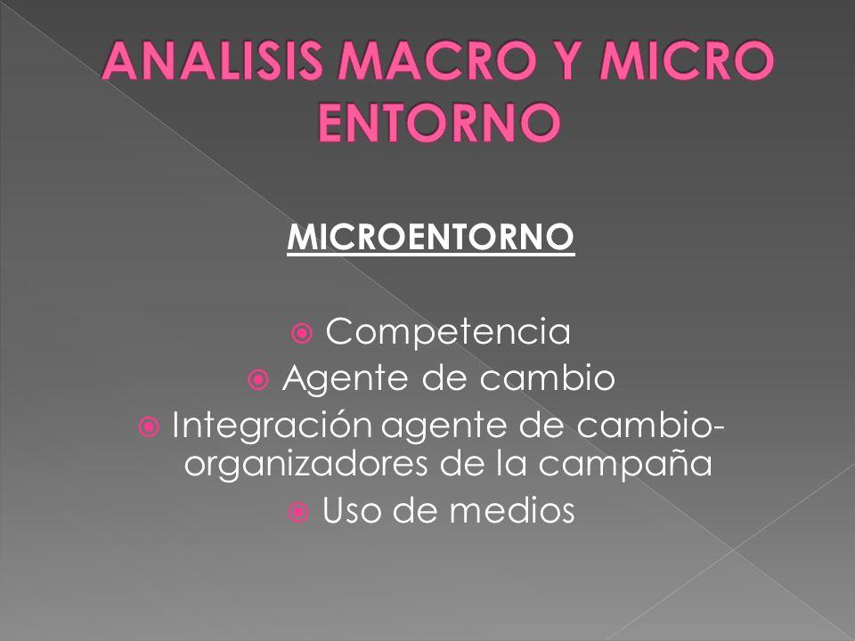 MICROENTORNO Competencia Agente de cambio Integración agente de cambio- organizadores de la campaña Uso de medios
