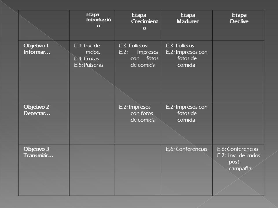 Etapa Introducci ó n Etapa Crecimient o Etapa Madurez Etapa Declive Objetivo 1 Informar … E.1: Inv.