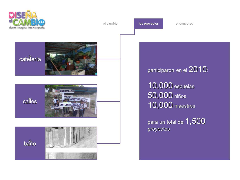 elbaño la cafetería lascalles los proyectosel cambio participaron en el 2010 : 10,000 escuelas 50,000 niños 10,000 maestros para un total de 1,500 proyectos lacafetería lascalles elbaño el concurso