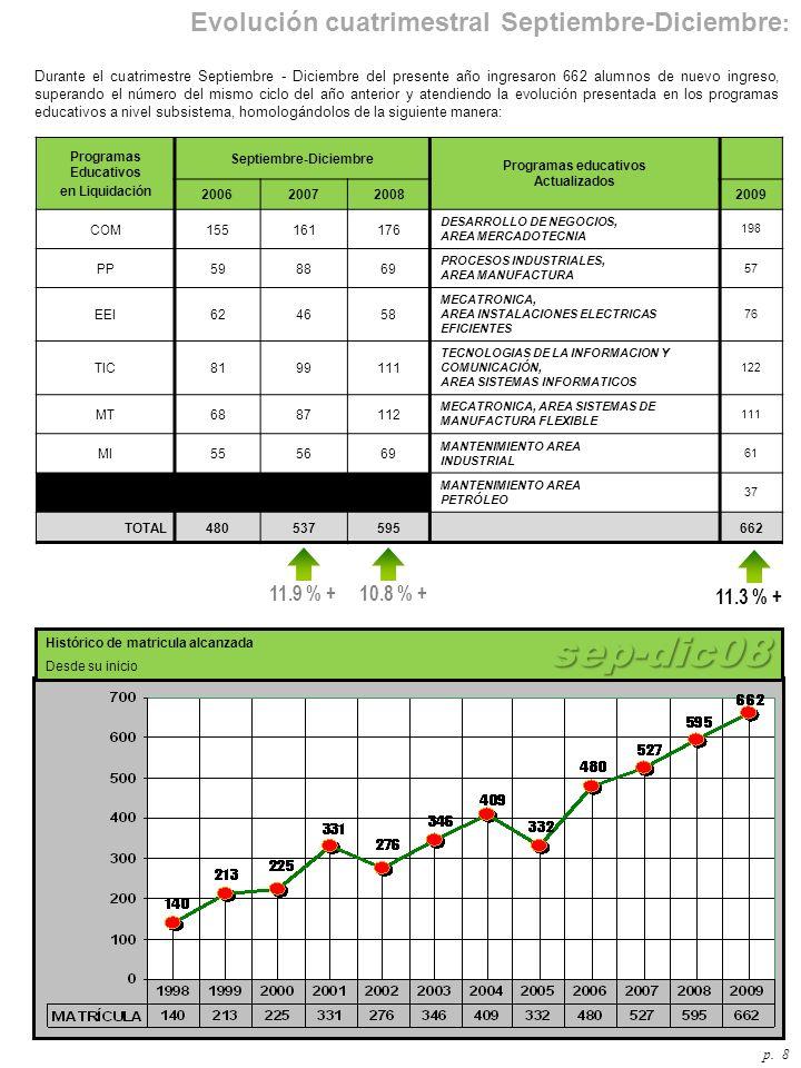 Durante el cuatrimestre Septiembre - Diciembre del presente año ingresaron 662 alumnos de nuevo ingreso, superando el número del mismo ciclo del año anterior y atendiendo la evolución presentada en los programas educativos a nivel subsistema, homologándolos de la siguiente manera: p.