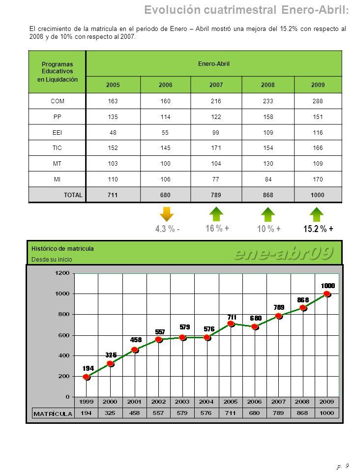 El crecimiento de la matricula en el periodo de Enero – Abril mostró una mejora del 15.2% con respecto al 2008 y de 10% con respecto al 2007.