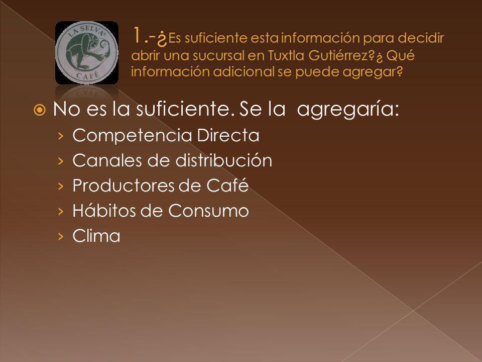 No es la suficiente. Se la agregaría: Competencia Directa Canales de distribución Productores de Café Hábitos de Consumo Clima