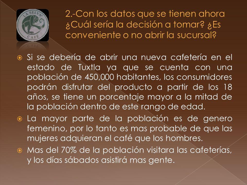 Si se debería de abrir una nueva cafetería en el estado de Tuxtla ya que se cuenta con una población de 450,000 habitantes, los consumidores podrán di