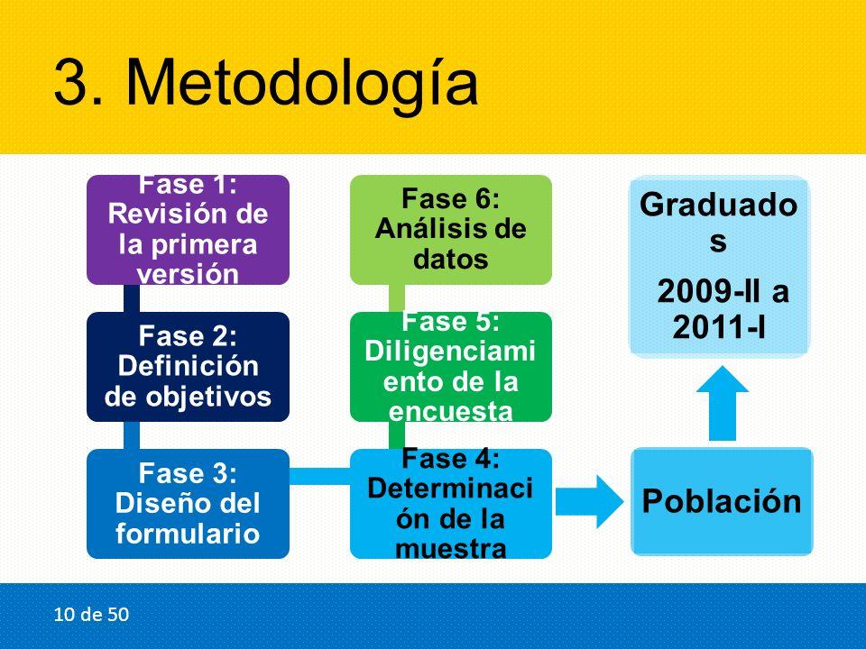 3. Metodología Fase 1: Revisión de la primera versión Fase 2: Definición de objetivos Fase 3: Diseño del formulario Fase 4: Determinaci ón de la muest