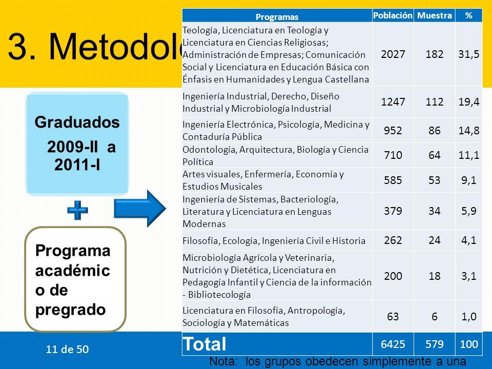 3. Metodología Graduados 2009-II a 2011-I Programa académic o de pregrado Programas PoblaciónMuestra% Teología, Licenciatura en Teología y Licenciatur