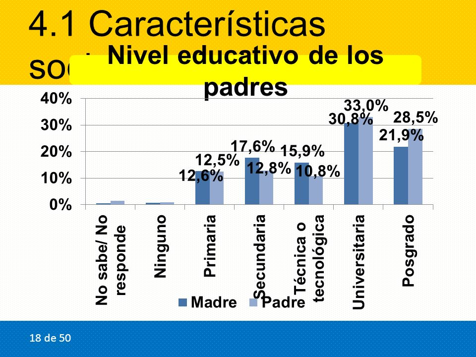 4.1 Características socioeconómicas Nivel educativo de los padres 18 de 50