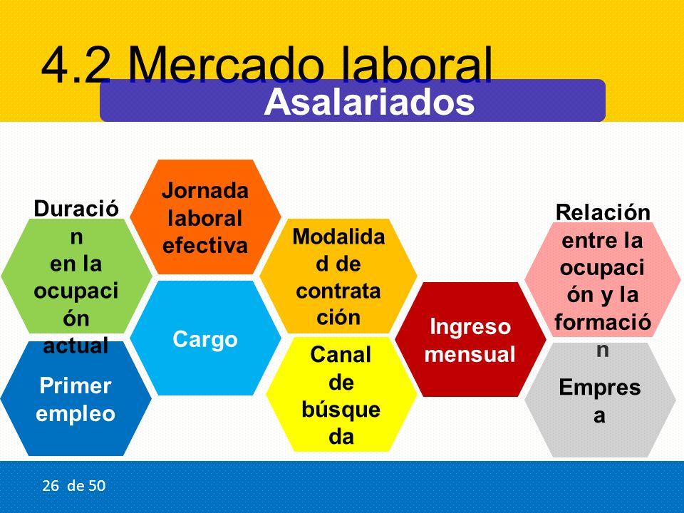4.2 Mercado laboral Ingreso mensual Primer empleo Duració n en la ocupaci ón actual Cargo Modalida d de contrata ción Canal de búsque da Relación entr