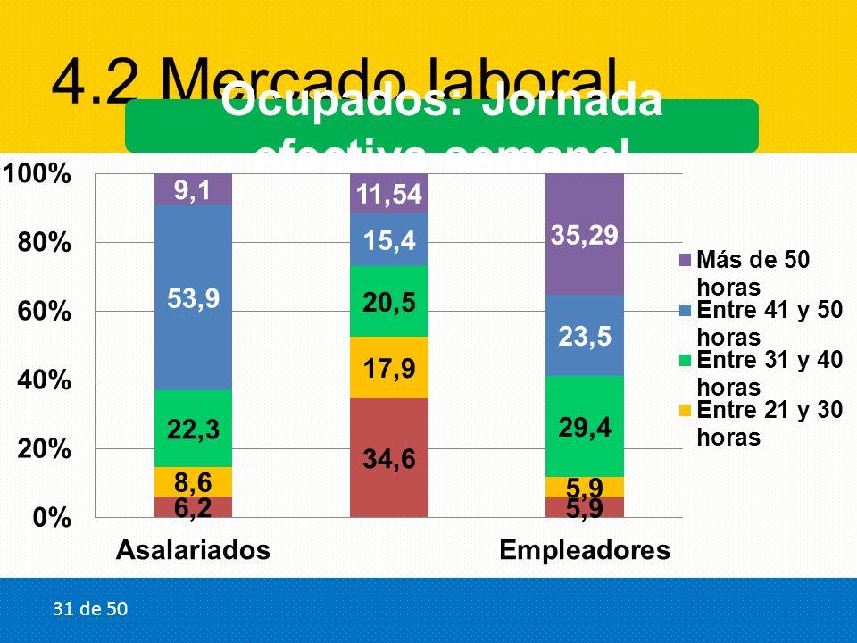 4.2 Mercado laboral Ocupados: Jornada efectiva semanal 31 de 50