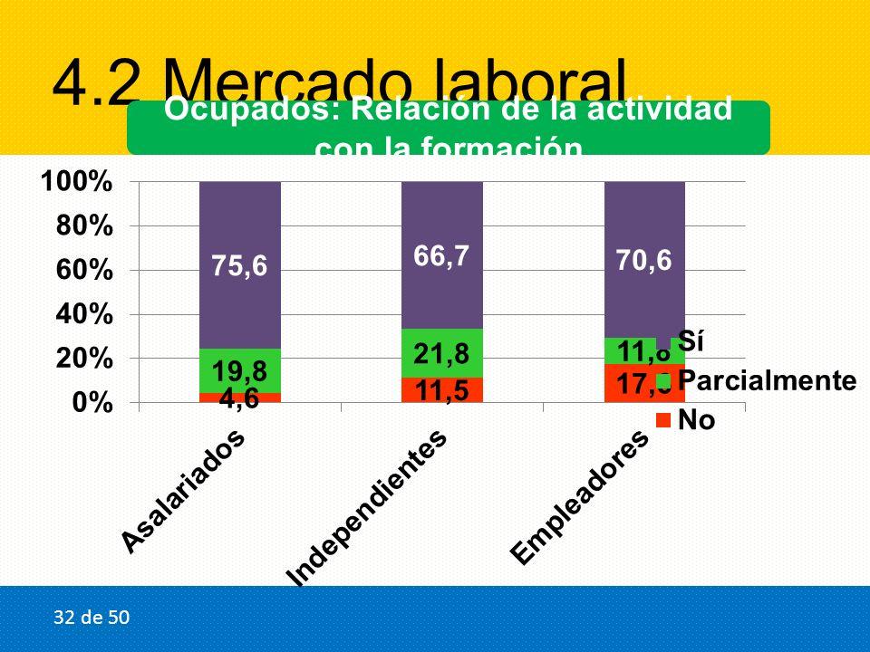 4.2 Mercado laboral Ocupados: Relación de la actividad con la formación 32 de 50