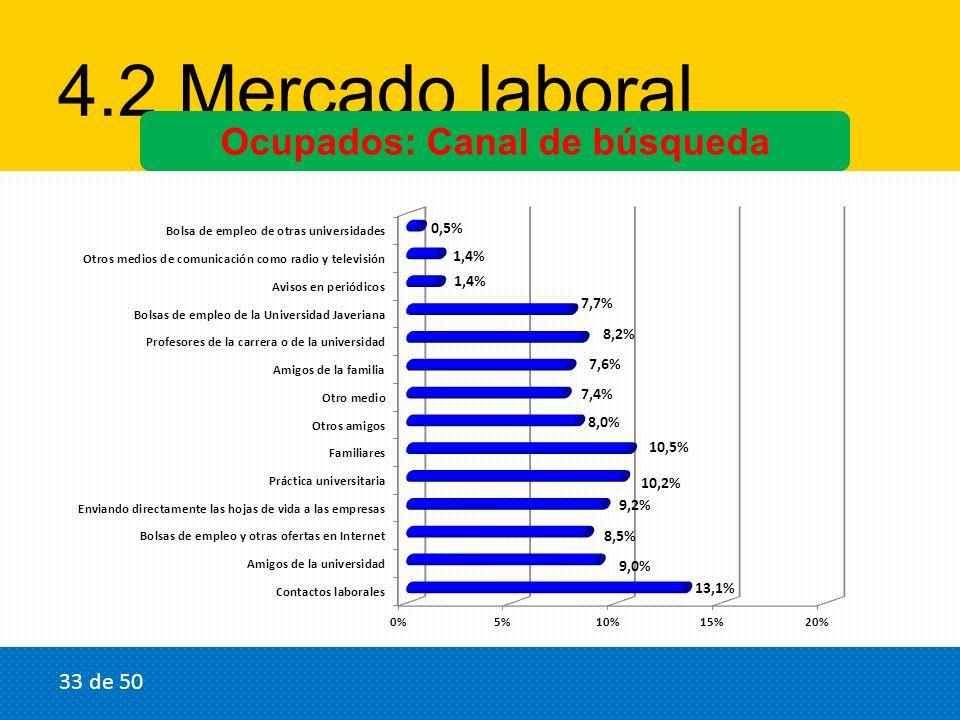 4.2 Mercado laboral Ocupados: Canal de búsqueda 33 de 50