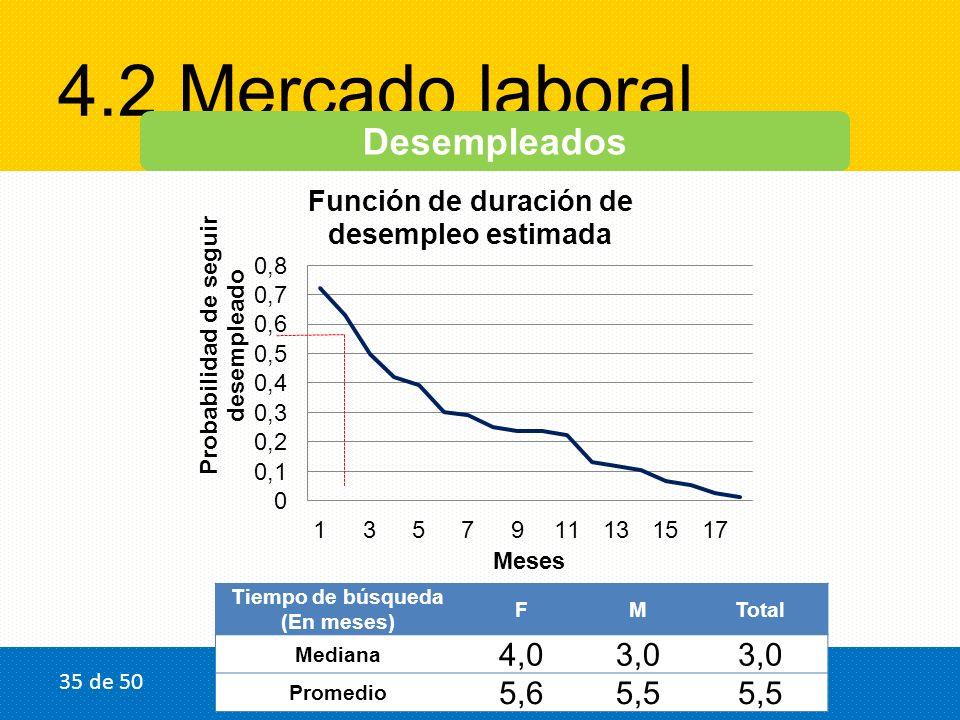 4.2 Mercado laboral Desempleados Tiempo de búsqueda (En meses) FMTotal Mediana 4,03,0 Promedio 5,65,5 35 de 50