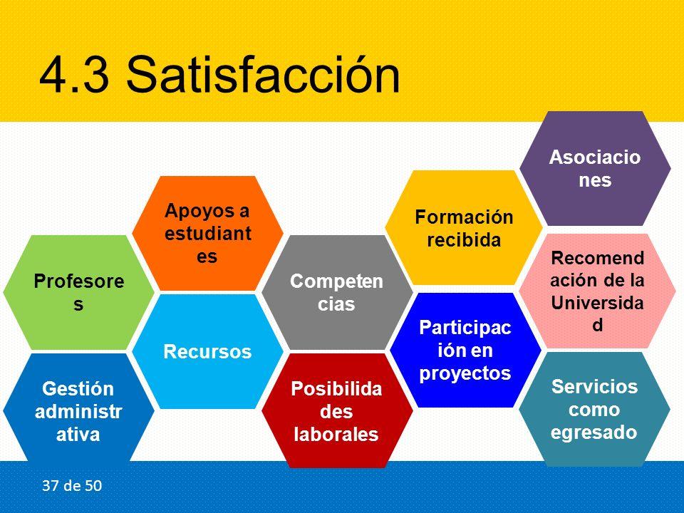 4.3 Satisfacción Posibilida des laborales Gestión administr ativa Profesore s Recursos Formación recibida Recomend ación de la Universida d Apoyos a e
