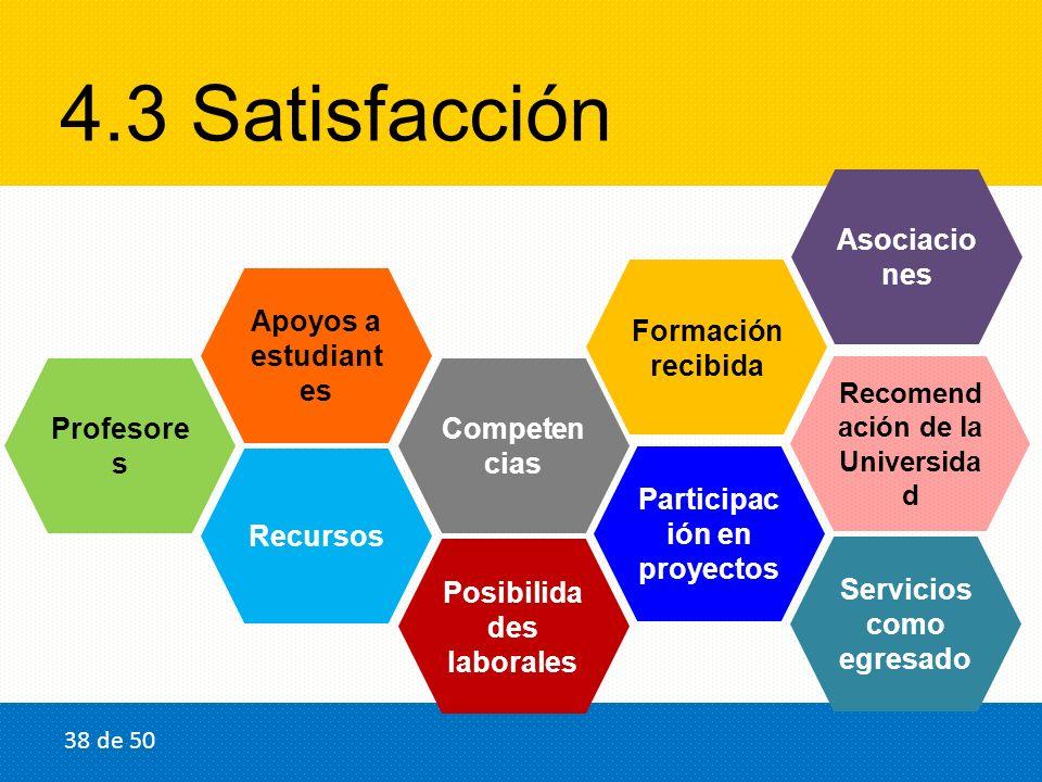 4.3 Satisfacción Posibilida des laborales Profesore s Recursos Formación recibida Recomend ación de la Universida d Apoyos a estudiant es Competen cia