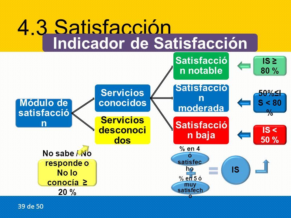 4.3 Satisfacción Indicador de Satisfacción Módulo de satisfacció n Servicios conocidos Satisfacció n notable Satisfacció n moderada Satisfacció n baja Servicios desconoci dos No sabe / No responde o No lo conocía 20 % % en 4 ó satisfec ho % en 5 ó muy satisfech o IS IS 80 % 50%I S < 80 % IS < 50 % 39 de 50