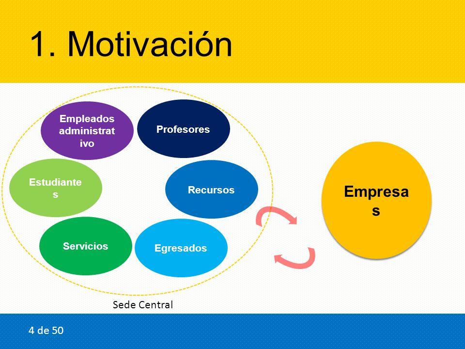 1. Motivación Estudiante s Profesores Recursos Servicios Empleados administrat ivo Egresados Empresa s Sede Central 4 de 50