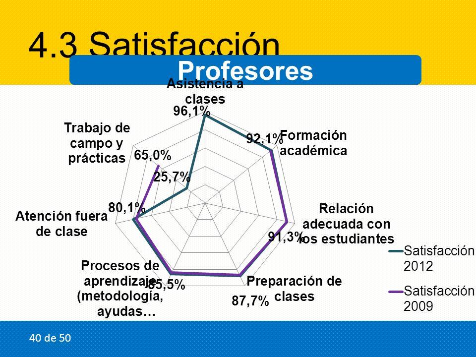 4.3 Satisfacción Profesores 40 de 50