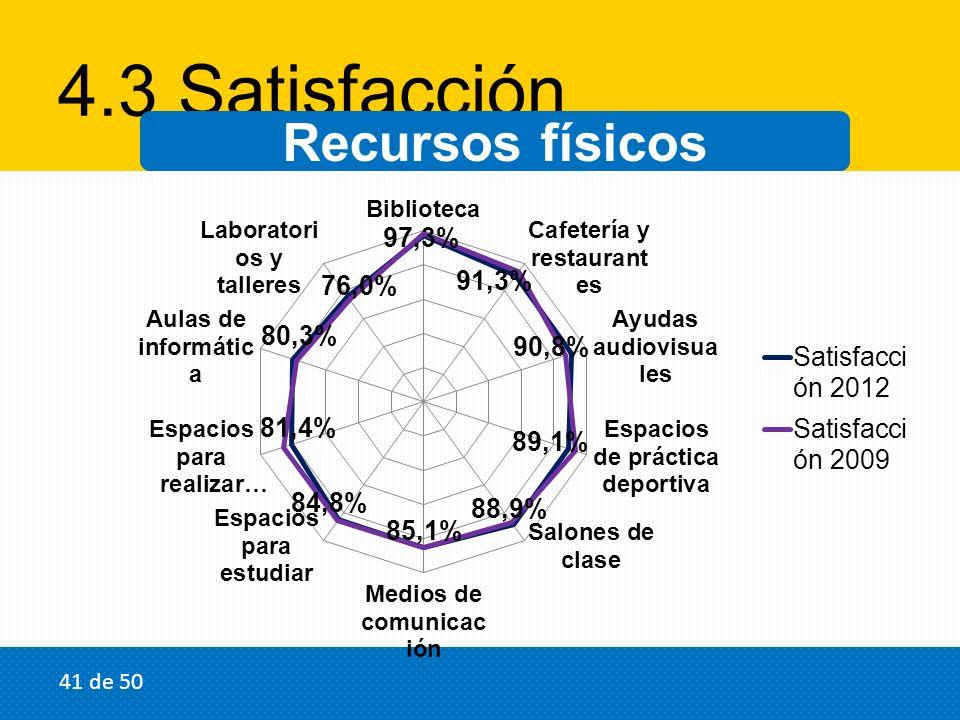 4.3 Satisfacción Recursos físicos 41 de 50