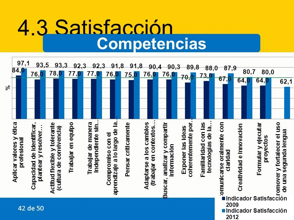 4.3 Satisfacción Competencias 42 de 50