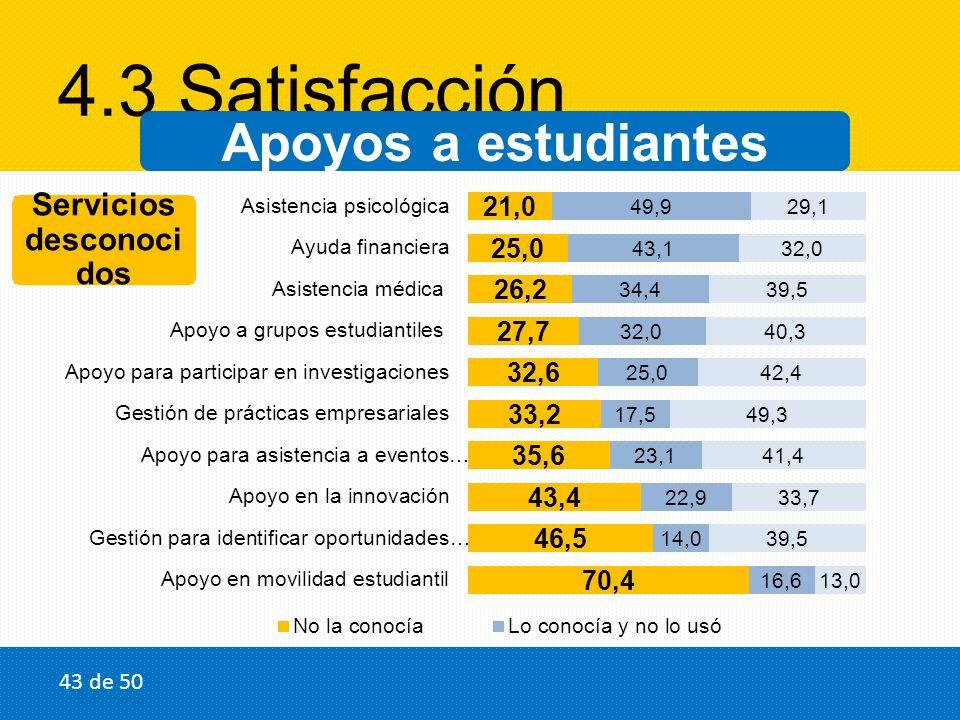 4.3 Satisfacción Apoyos a estudiantes Servicios desconoci dos 43 de 50