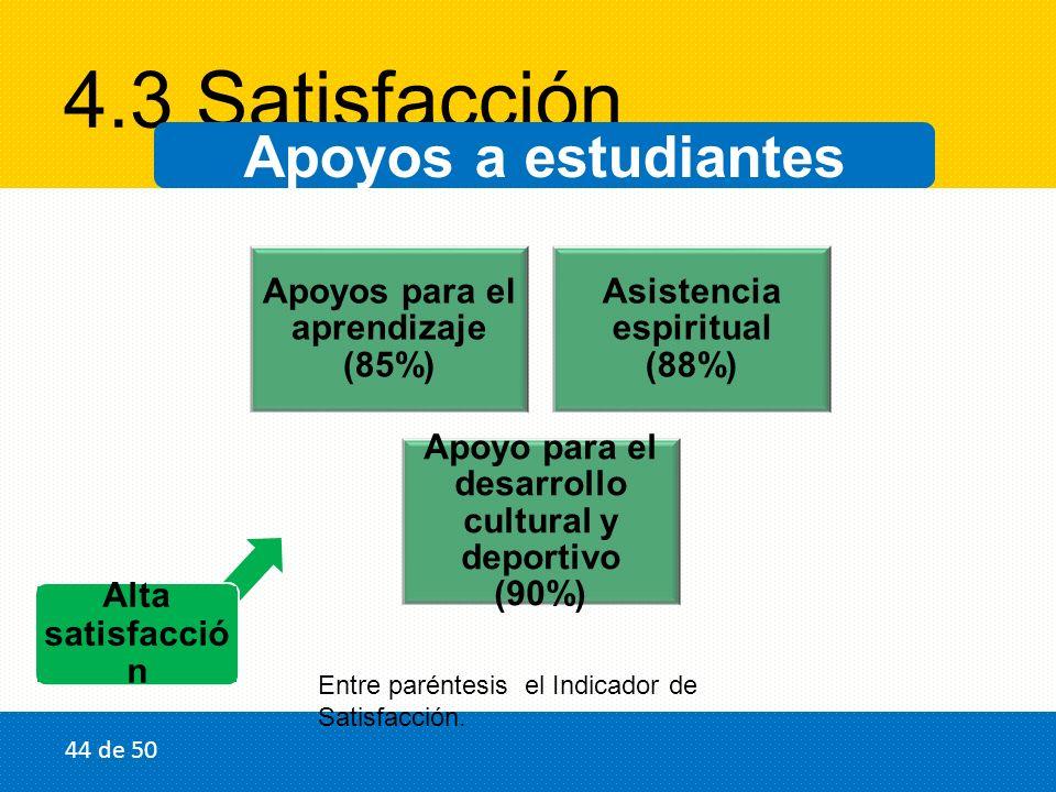 4.3 Satisfacción Apoyos a estudiantes Alta satisfacció n Apoyos para el aprendizaje (85%) Asistencia espiritual (88%) Apoyo para el desarrollo cultural y deportivo (90%) 44 de 50 Entre paréntesis el Indicador de Satisfacción.