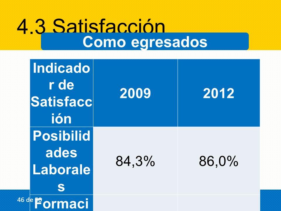 4.3 Satisfacción Como egresados Indicado r de Satisfacc ión 20092012 Posibilid ades Laborale s 84,3%86,0% Formaci ón recibida 86,5%82,0% 46 de 50