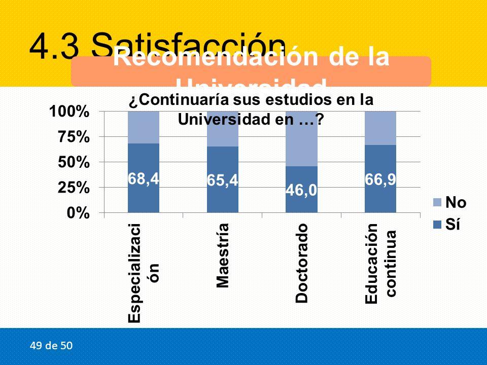 4.3 Satisfacción Recomendación de la Universidad ¿Continuaría sus estudios en la Universidad en …? 49 de 50