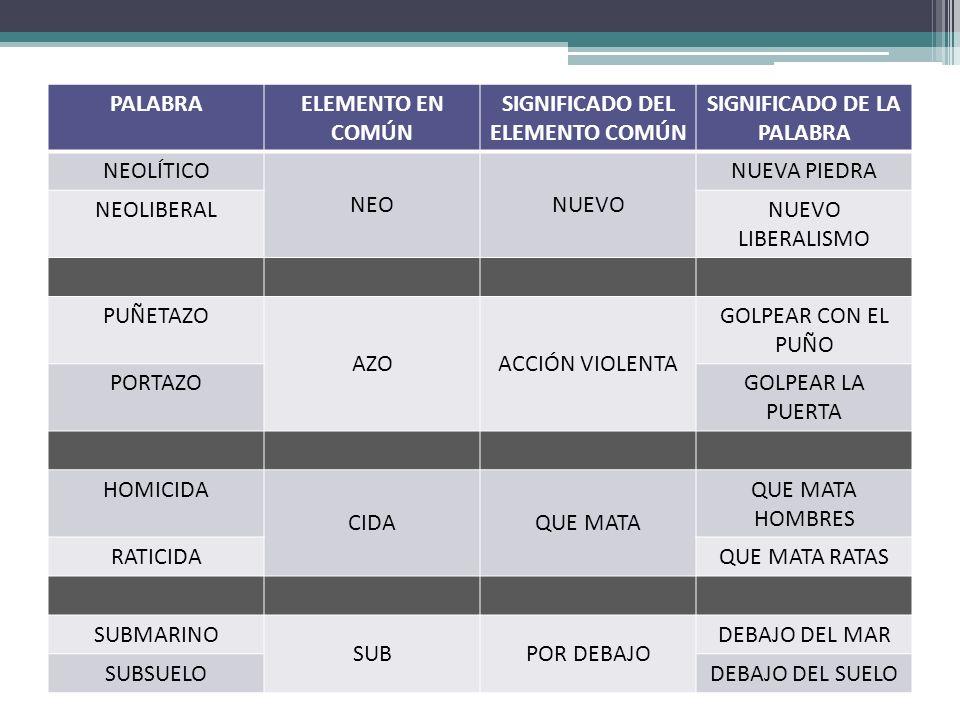 PALABRAELEMENTO EN COMÚN SIGNIFICADO DEL ELEMENTO COMÚN SIGNIFICADO DE LA PALABRA NEOLÍTICO NEONUEVO NUEVA PIEDRA NEOLIBERALNUEVO LIBERALISMO PUÑETAZO