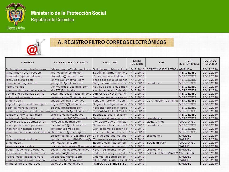MINISTERIO DE LA PROTECCIÓN SOCIAL República de Clombia MUCHAS GRACIAS... GRUPO DE ATENCION AL CIUDADANO (GAC) Febrero 28 de 2011