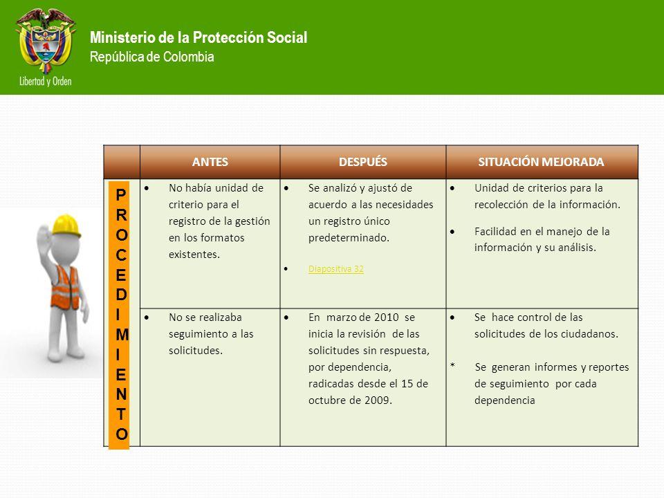 Ministerio de la Protección Social República de Colombia *Sistema de Gestión de Calidad: 1.Se actualizaron y aprobaron los procedimientos de Atención al Usuario y se divulgaron a las Direcciones Territoriales y a las Oficinas Especiales, para su conocimiento e implementación.