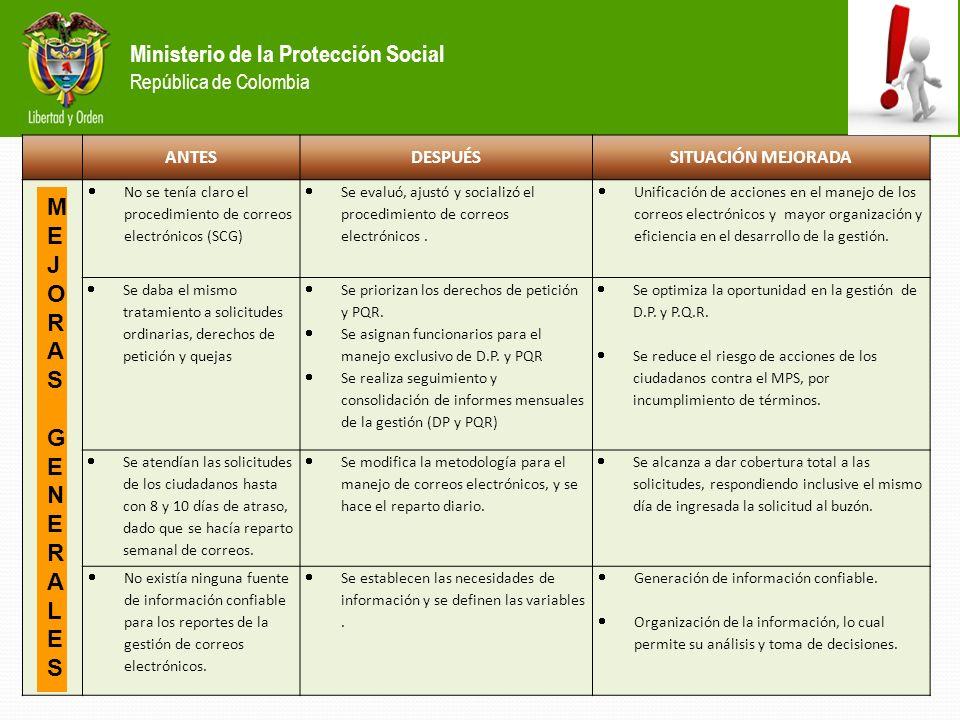 Ministerio de la Protección Social República de Colombia ANTESDESPUÉSSITUACIÓN MEJORADA No se tenía claro el procedimiento de correos electrónicos (SCG) Se evaluó, ajustó y socializó el procedimiento de correos electrónicos.