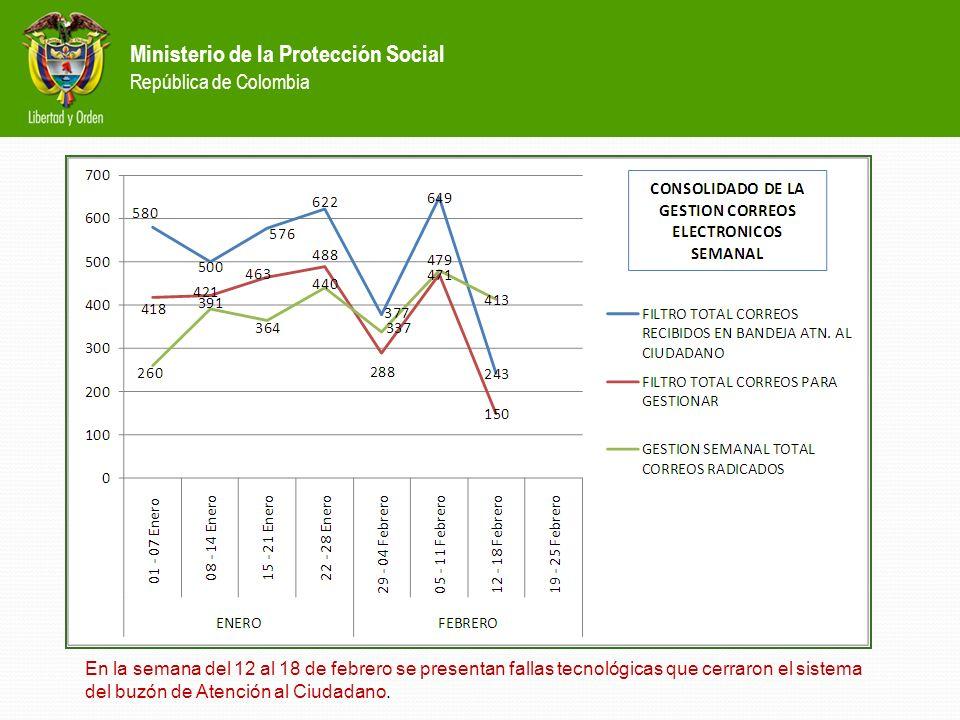 Ministerio de la Protección Social República de Colombia En la semana del 12 al 18 de febrero se presentan fallas tecnológicas que cerraron el sistema del buzón de Atención al Ciudadano.