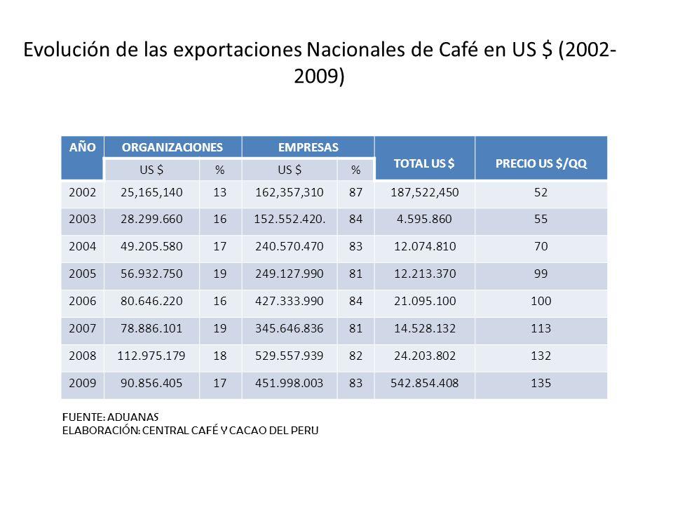 Evolución de las exportaciones Nacionales de Café en US $ (2002- 2009) AÑOORGANIZACIONESEMPRESAS TOTAL US $PRECIO US $/QQ US $% % 200225,165,14013162,